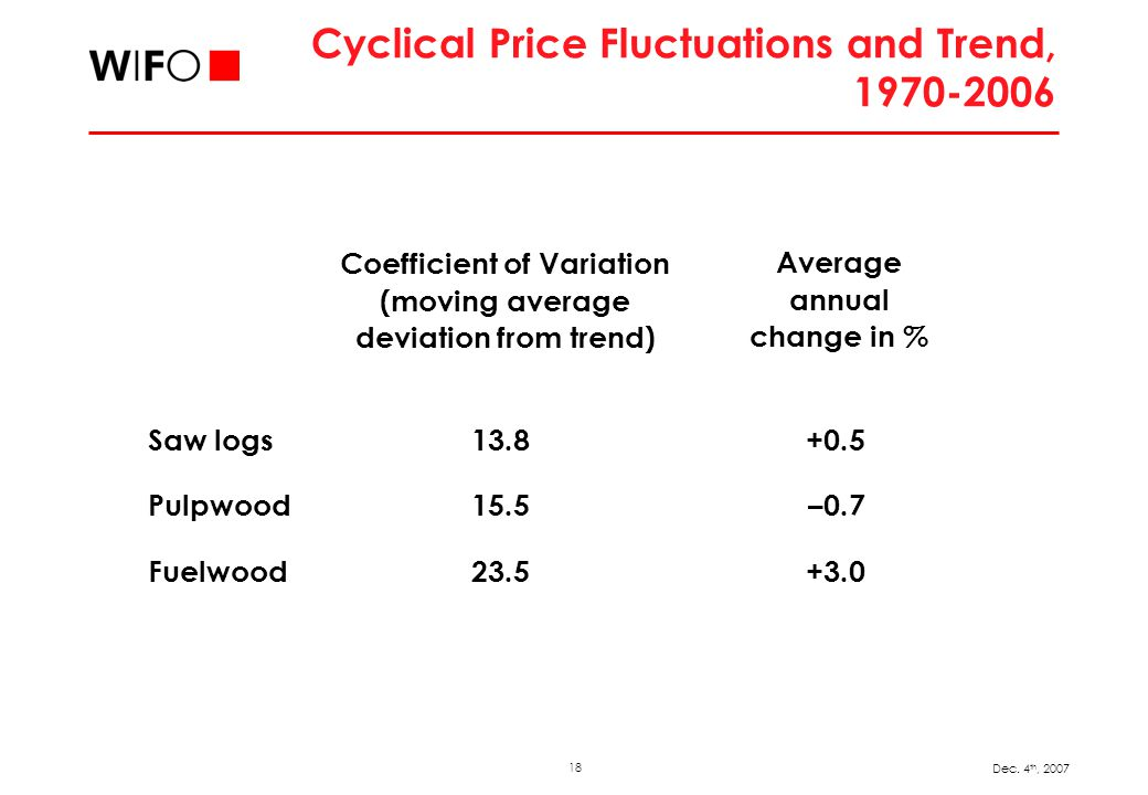 18 Dec. 4 th, 2007 Cyclical Price Fluctuations and Trend, 1970-2006 Saw logs 13.8 +0.5 Pulpwood 15.5 –0.7 Fuelwood 23.5 +3.0 Coefficient of Variation