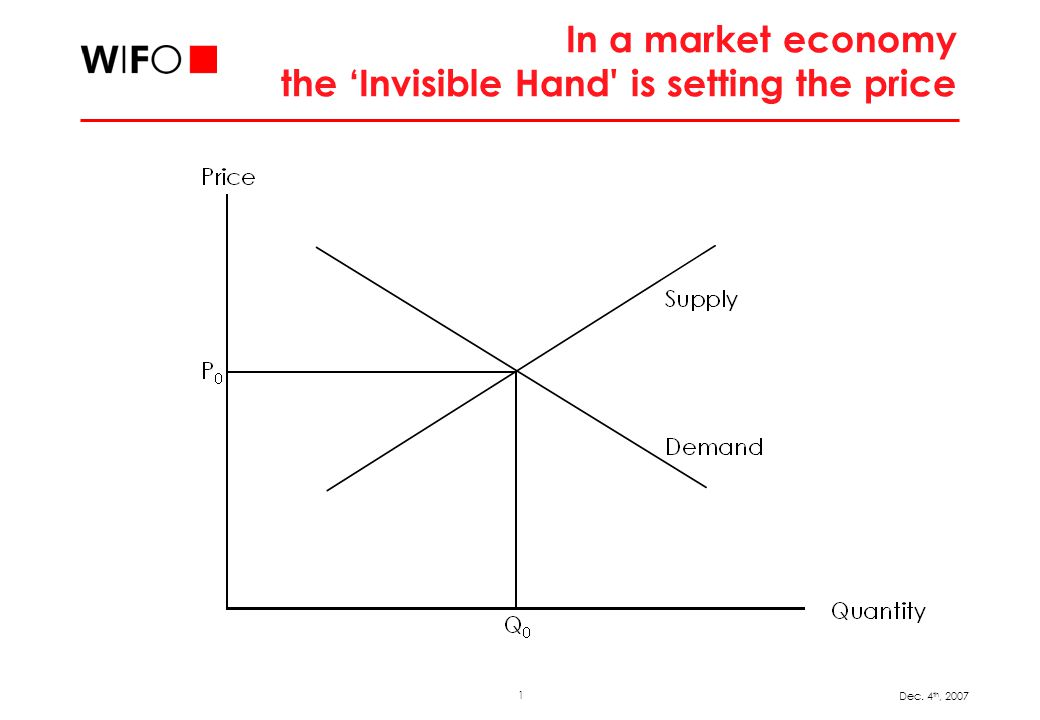 1 Dec. 4 th, 2007 In a market economy the Invisible Hand is setting the price