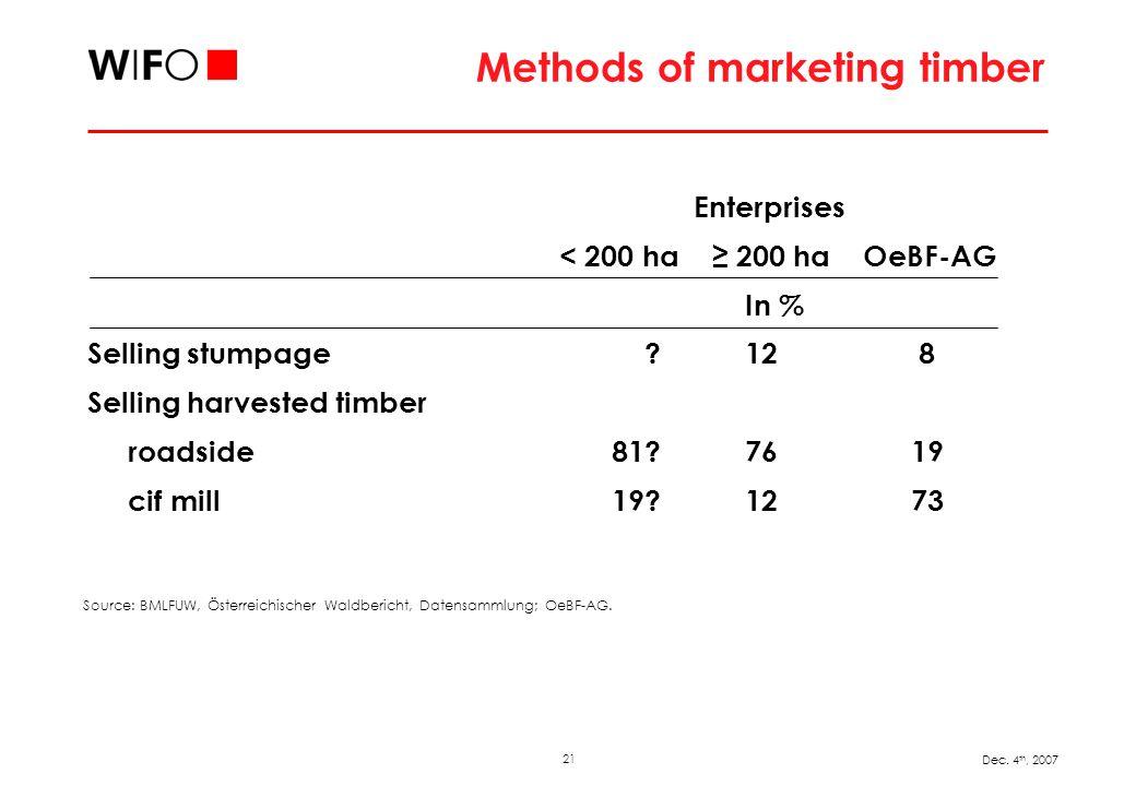 21 Dec. 4 th, 2007 Methods of marketing timber Enterprises < 200 ha 200 ha OeBF-AG In % Selling stumpage ? 12 8 Selling harvested timber roadside 81?