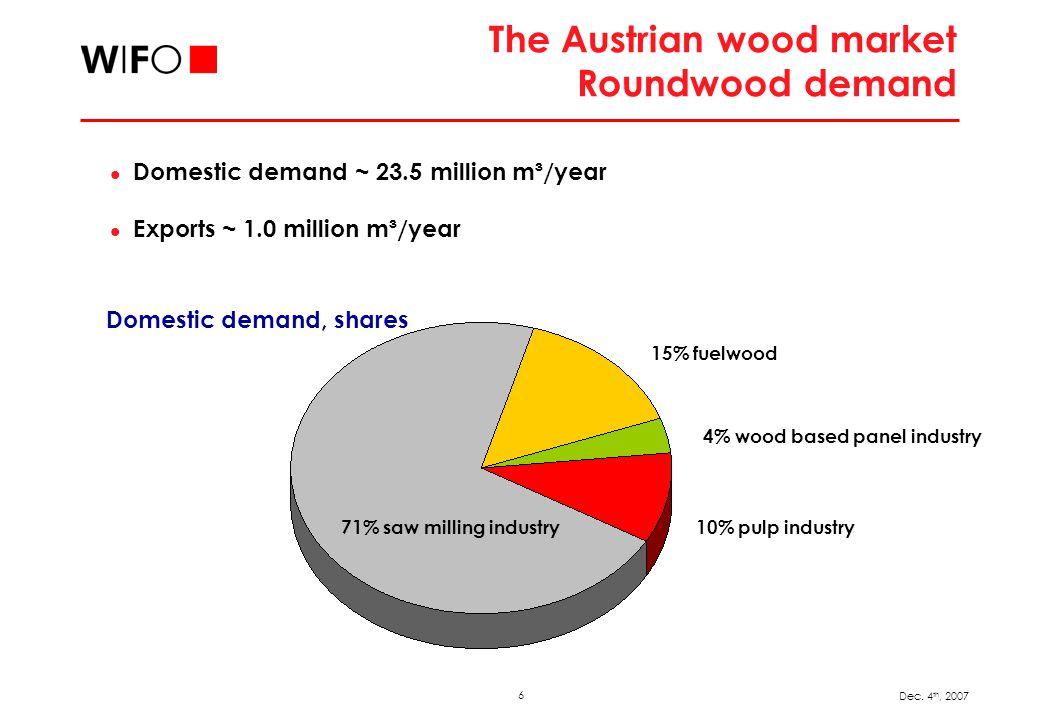 6 Dec. 4 th, 2007 The Austrian wood market Roundwood demand Domestic demand ~ 23.5 million m³/year Exports ~ 1.0 million m³/year 10% pulp industry 4%
