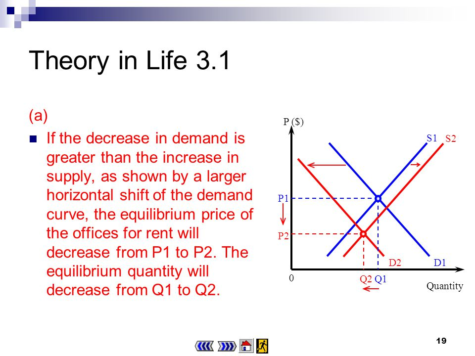 18 Theory in Life 3.1 (a) The Asian financial turmoil reduces the profits of firms and leads to a decrease in the demand for the offices for rent, i.e.