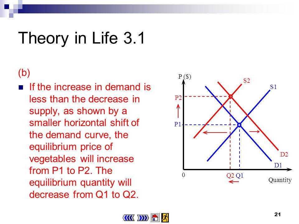 20 Theory in Life 3.1 (b) The doctors report leads to an increase in the demand for vegetables, i.e.
