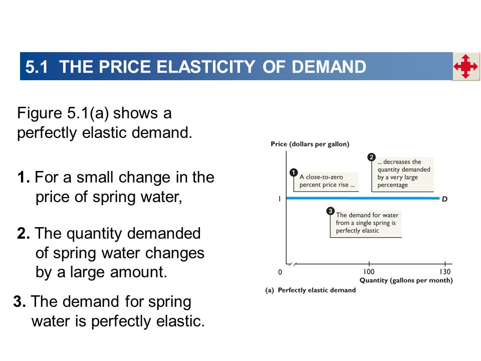 Figure 5.1(a) shows a perfectly elastic demand. 1. For a small change in the price of spring water, 2. The quantity demanded of spring water changes b