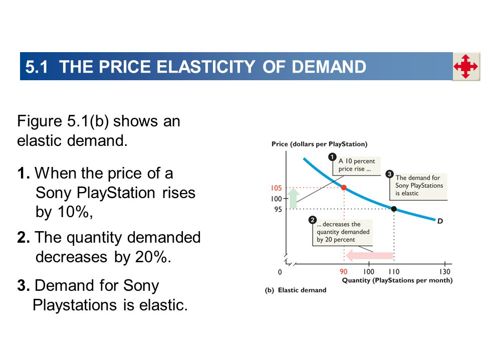 Figure 5.1(b) shows an elastic demand. 1. When the price of a Sony PlayStation rises by 10%, 2. The quantity demanded decreases by 20%. 3. Demand for