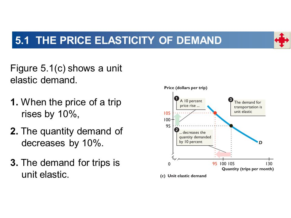 Figure 5.1(c) shows a unit elastic demand. 1. When the price of a trip rises by 10%, 2. The quantity demand of decreases by 10%. 3. The demand for tri