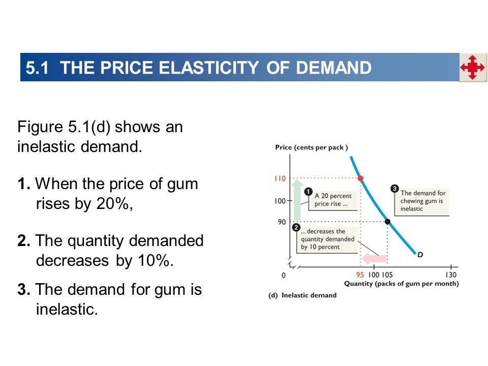 Figure 5.1(d) shows an inelastic demand. 1. When the price of gum rises by 20%, 2. The quantity demanded decreases by 10%. 3. The demand for gum is in