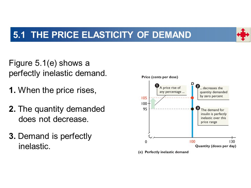 Figure 5.1(e) shows a perfectly inelastic demand. 1. When the price rises, 2. The quantity demanded does not decrease. 3. Demand is perfectly inelasti