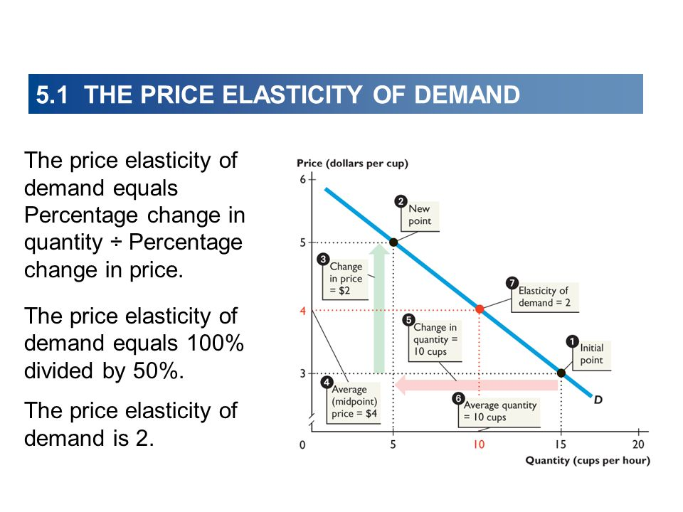 The price elasticity of demand is 2. The price elasticity of demand equals Percentage change in quantity ÷ Percentage change in price. The price elast