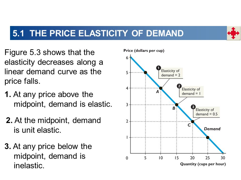 Figure 5.3 shows that the elasticity decreases along a linear demand curve as the price falls. 1. At any price above the midpoint, demand is elastic.