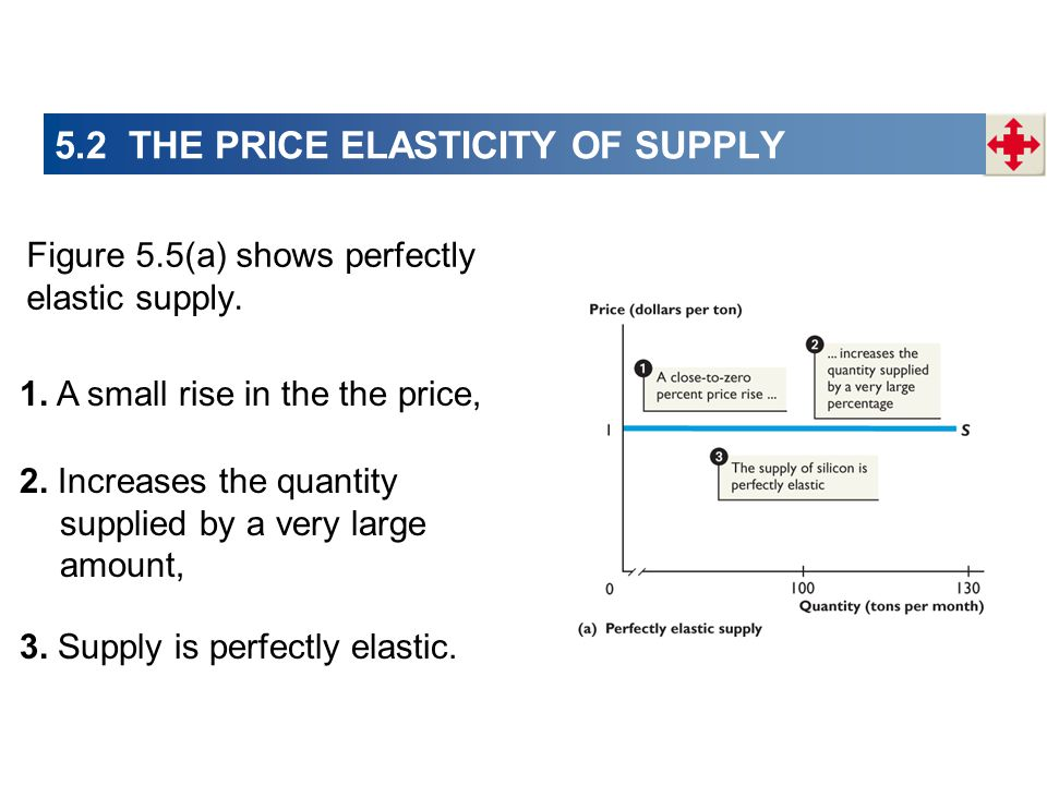 Figure 5.5(a) shows perfectly elastic supply. 1. A small rise in the the price, 2. Increases the quantity supplied by a very large amount, 3. Supply i