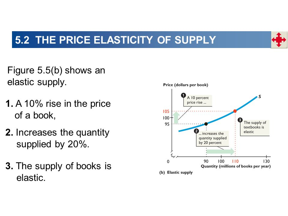 Figure 5.5(b) shows an elastic supply. 1. A 10% rise in the price of a book, 2. Increases the quantity supplied by 20%. 3. The supply of books is elas