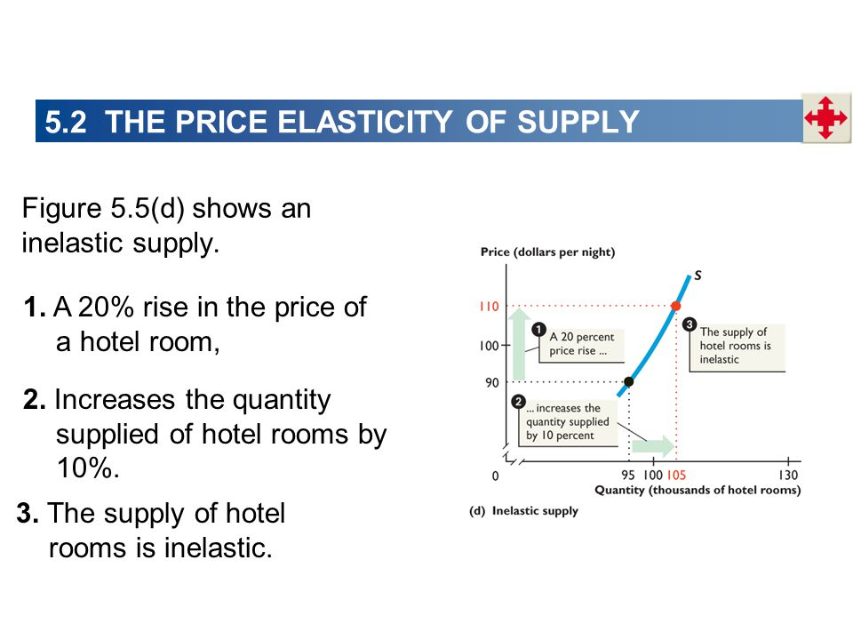 Figure 5.5(d) shows an inelastic supply. 1. A 20% rise in the price of a hotel room, 2. Increases the quantity supplied of hotel rooms by 10%. 3. The