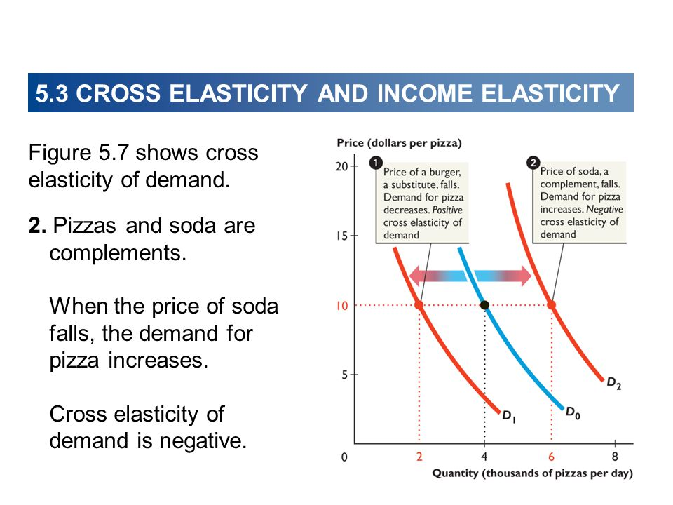 Figure 5.7 shows cross elasticity of demand. 2. Pizzas and soda are complements. When the price of soda falls, the demand for pizza increases. Cross e