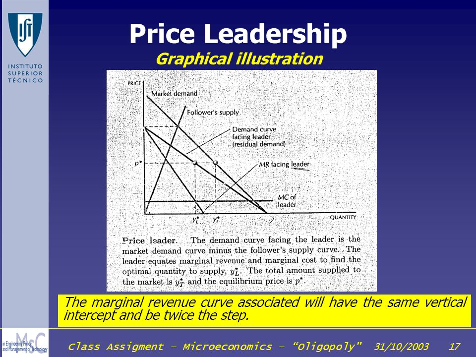 Class Assigment – Microeconomics – Oligopoly 31/10/2003 17 Price Leadership Graphical illustration The marginal revenue curve associated will have the
