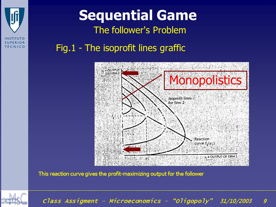 Class Assigment – Microeconomics – Oligopoly 31/10/2003 9 Sequential Game The follower's Problem Fig.1 - The isoprofit lines graffic Monopolistics Thi