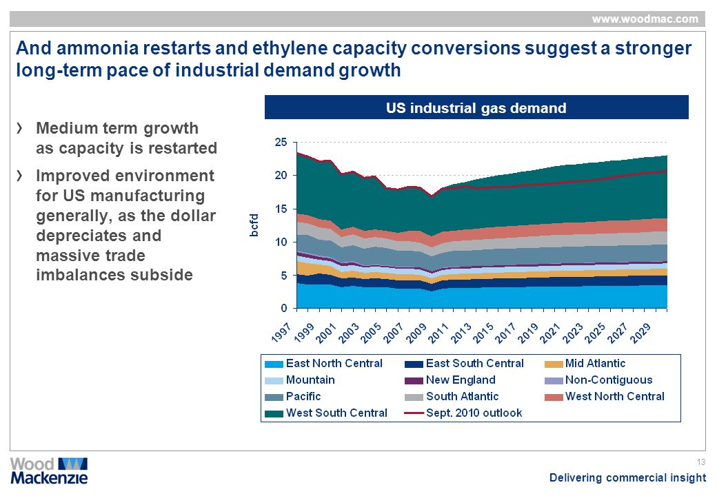 Delivering commercial insight www.woodmac.com 13 And ammonia restarts and ethylene capacity conversions suggest a stronger long-term pace of industria