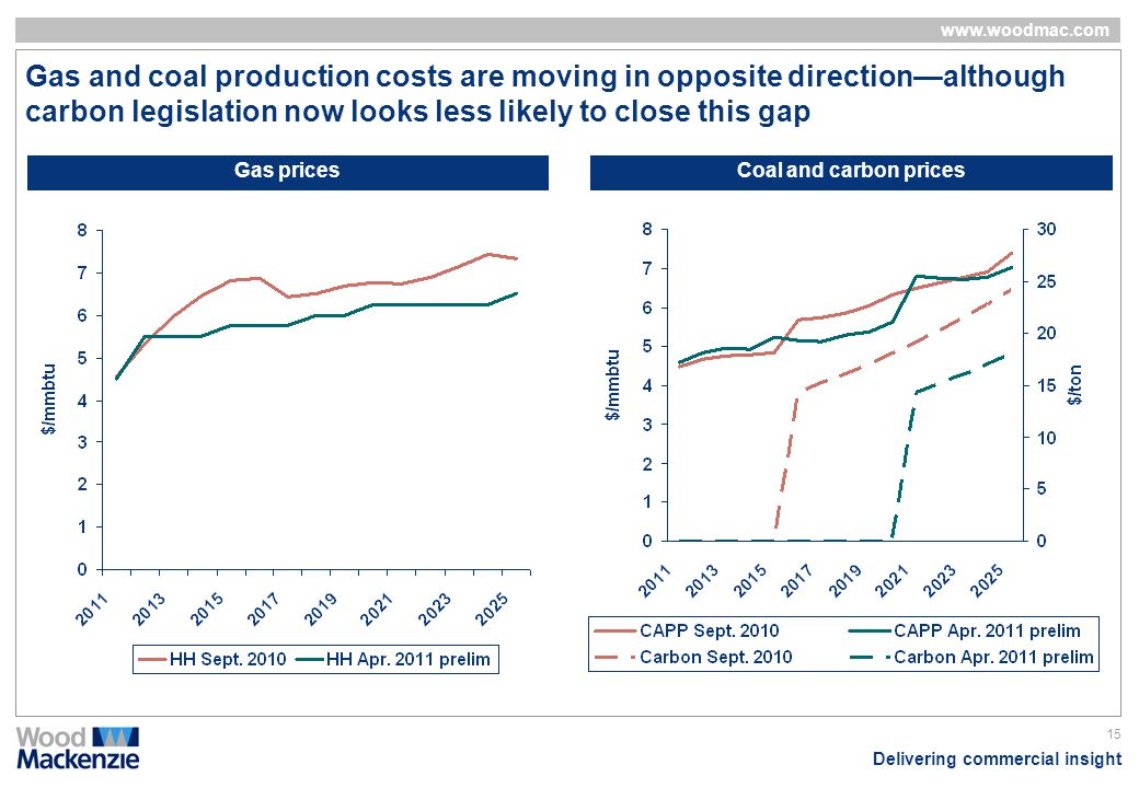 Delivering commercial insight www.woodmac.com 15 Gas and coal production costs are moving in opposite directionalthough carbon legislation now looks l