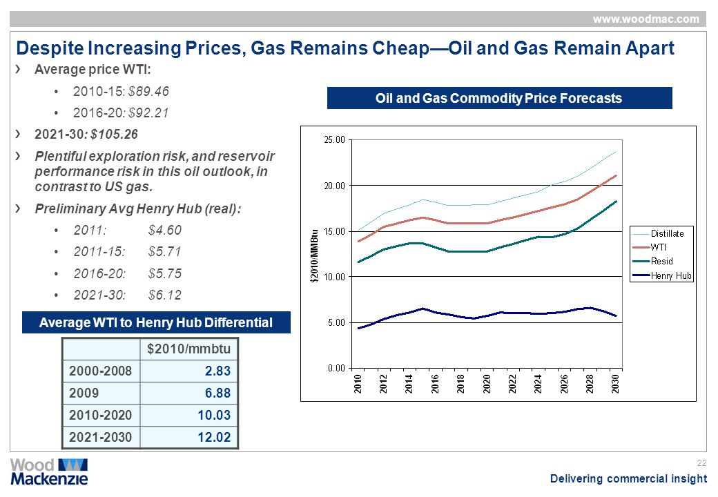 Delivering commercial insight www.woodmac.com 22 Despite Increasing Prices, Gas Remains CheapOil and Gas Remain Apart Oil and Gas Commodity Price Fore