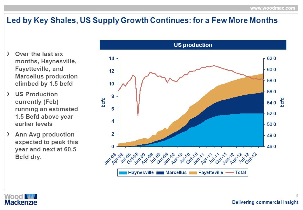Delivering commercial insight www.woodmac.com 5 Led by Key Shales, US Supply Growth Continues: for a Few More Months Over the last six months, Haynesv