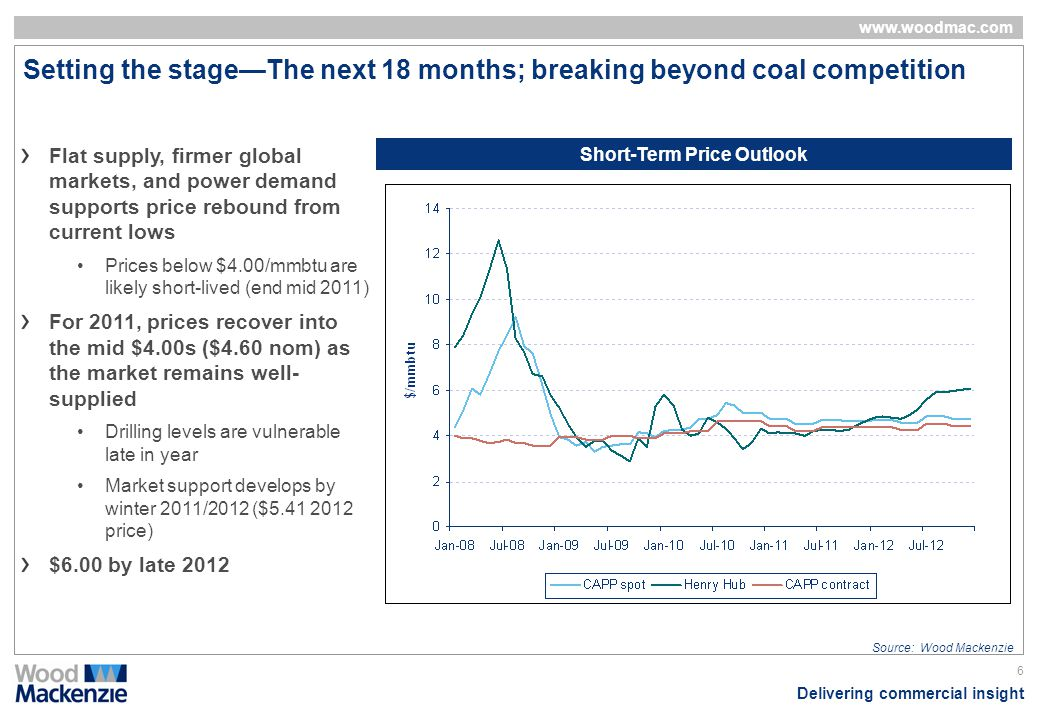 Delivering commercial insight www.woodmac.com 6 Setting the stageThe next 18 months; breaking beyond coal competition Short-Term Price Outlook Flat su