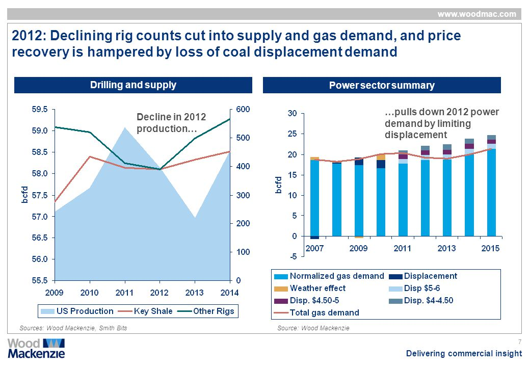 Delivering commercial insight www.woodmac.com 7 2012: Declining rig counts cut into supply and gas demand, and price recovery is hampered by loss of c