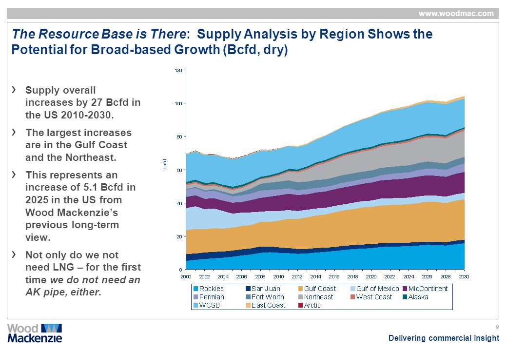 Delivering commercial insight www.woodmac.com 9 The Resource Base is There: Supply Analysis by Region Shows the Potential for Broad-based Growth (Bcfd