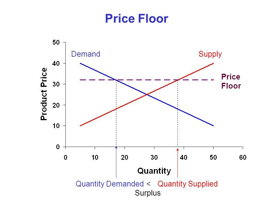 Price Floor SupplyDemand Price Floor Quantity DemandedQuantity Supplied< Surplus