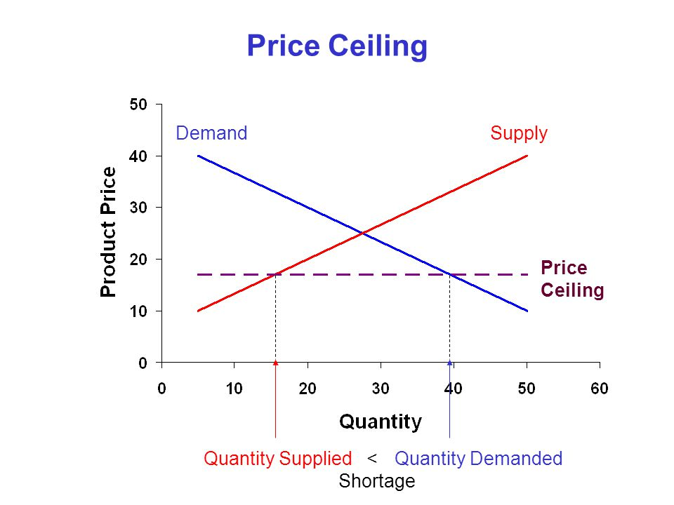 Price Ceiling SupplyDemand Price Ceiling Quantity SuppliedQuantity Demanded< Shortage