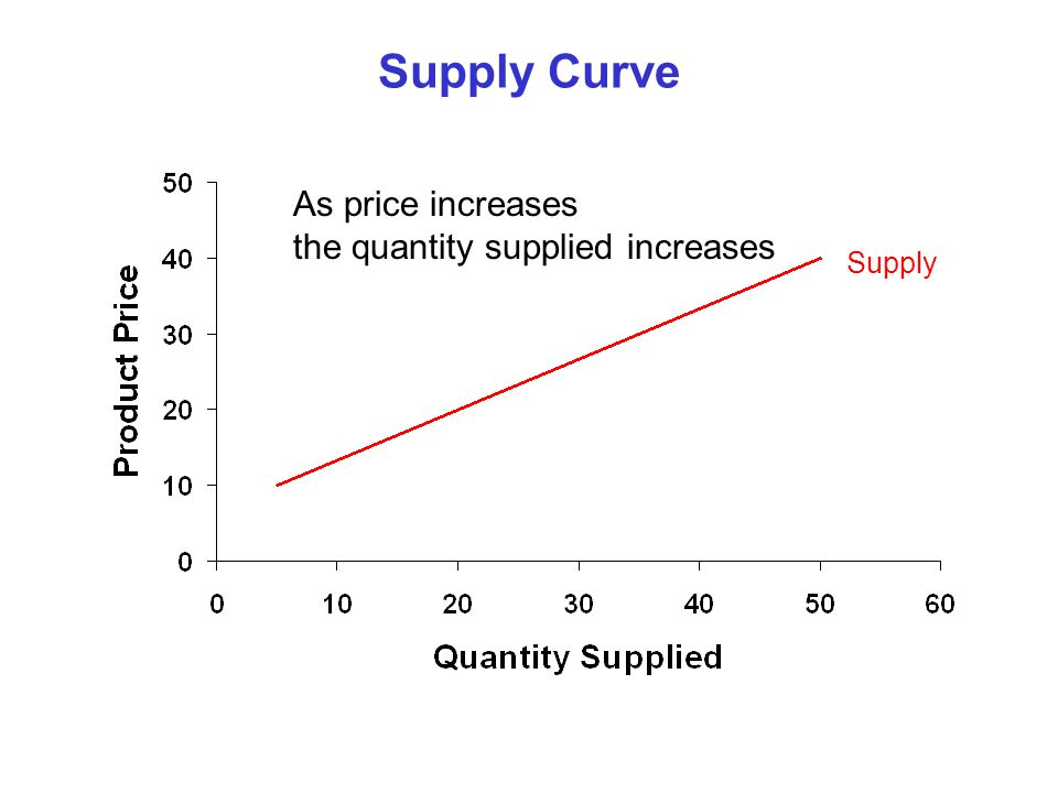 Supply Curve As price increases the quantity supplied increases Supply