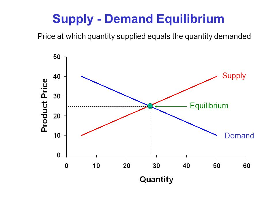 Change in Quantity Supplied A change in price results in a movement along a supply curve As price declines the quantity supplied decreases Supply