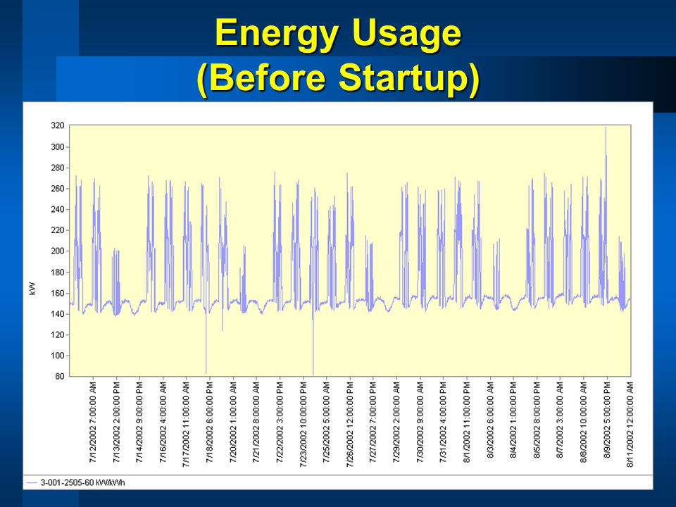 Energy Usage (Before Startup)