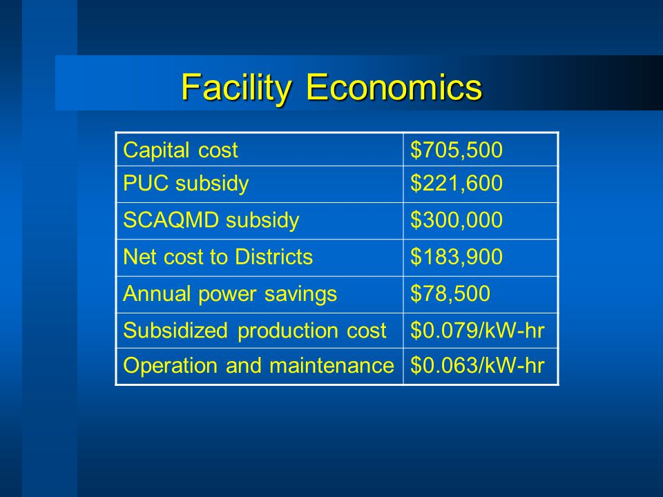 Facility Economics Capital cost$705,500 PUC subsidy$221,600 SCAQMD subsidy$300,000 Net cost to Districts$183,900 Annual power savings$78,500 Subsidized production cost$0.079/kW-hr Operation and maintenance$0.063/kW-hr