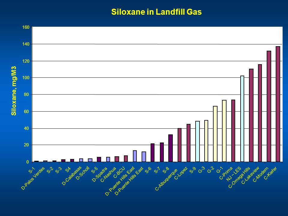 Siloxane in Landfill Gas 0 20 40 60 80 100 120 140 160 S-1 D-Palos Verdes S-2S-3 S4 D-Calabasas D-Scholl S-5 D-Spadra C-Nashua C-BCU D- Puente Hills E