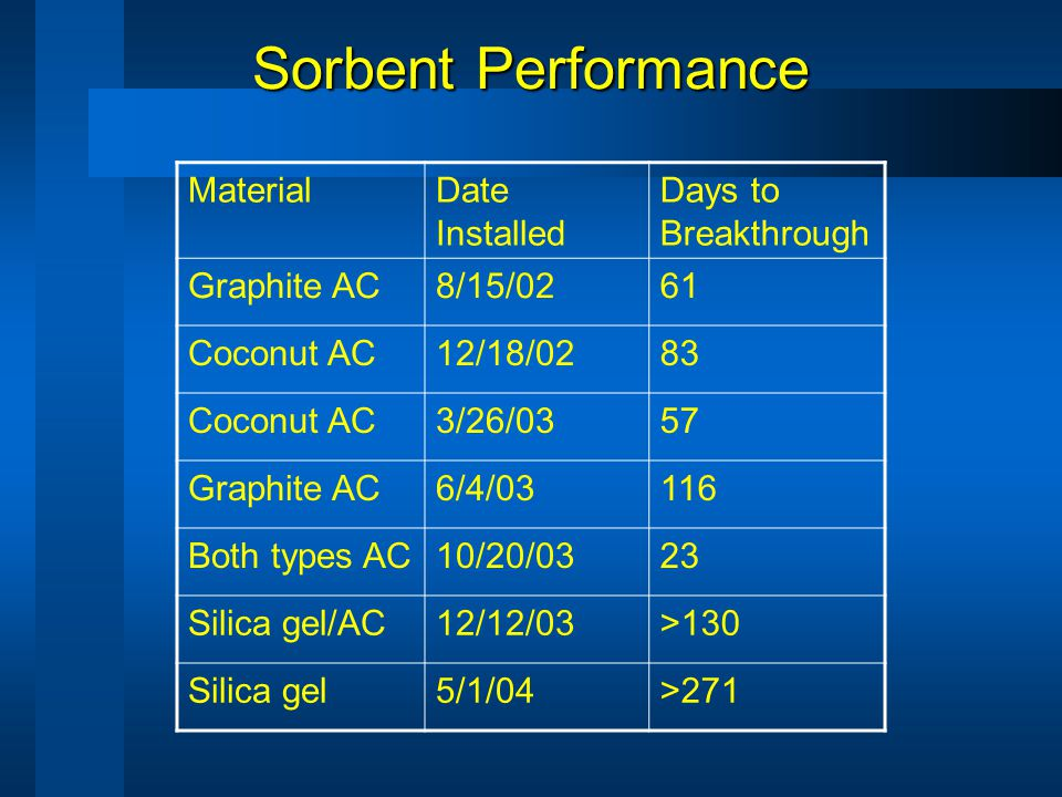 Sorbent Performance MaterialDate Installed Days to Breakthrough Graphite AC8/15/0261 Coconut AC12/18/0283 Coconut AC3/26/0357 Graphite AC6/4/03116 Both types AC10/20/0323 Silica gel/AC12/12/03>130 Silica gel5/1/04>271