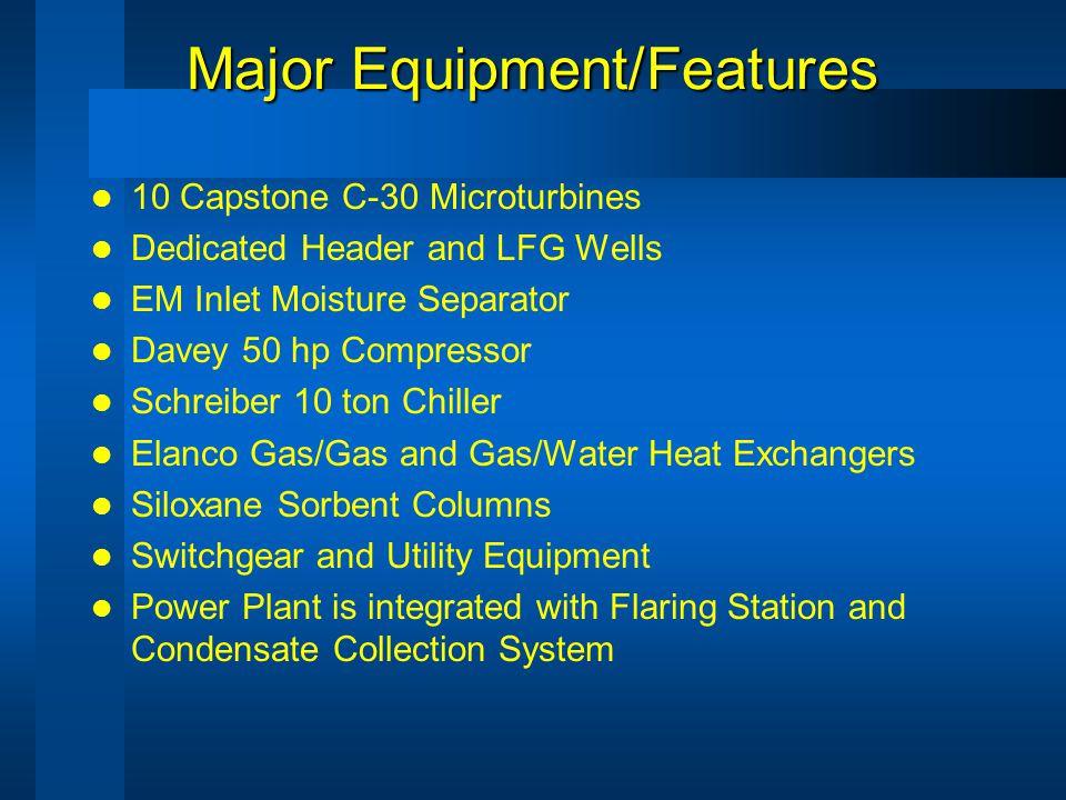 LFG Handling & Treatment System