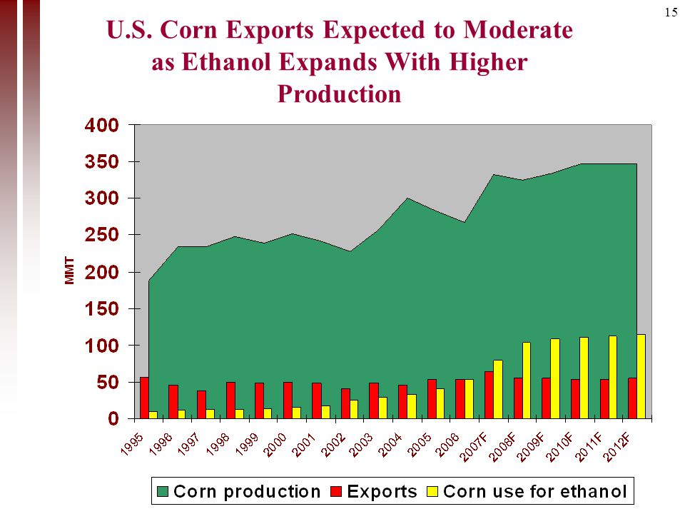 15 U.S. Corn Exports Expected to Moderate as Ethanol Expands With Higher Production