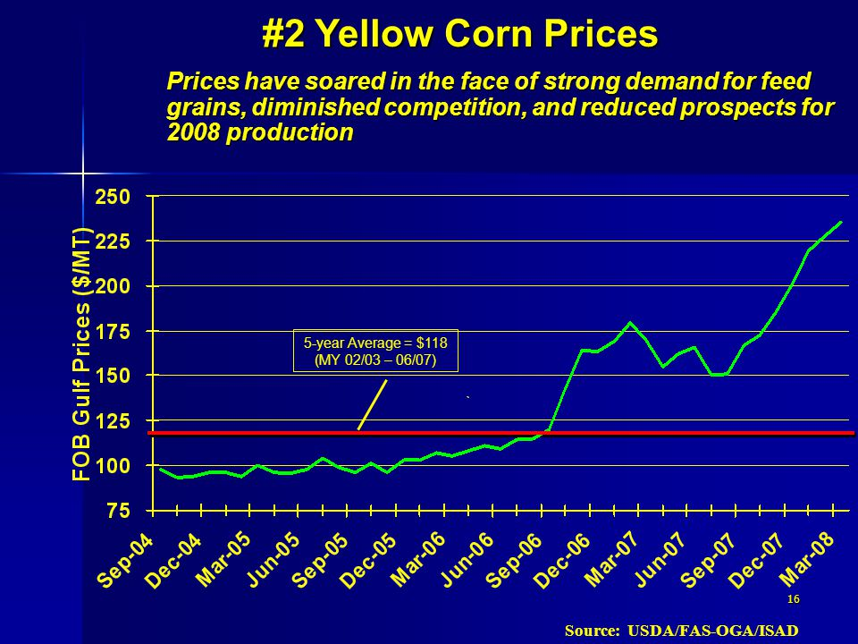 16 Source: USDA/FAS-OGA/ISAD Prices have soared in the face of strong demand for feed grains, diminished competition, and reduced prospects for 2008 production #2 Yellow Corn Prices 5-year Average = $118 (MY 02/03 – 06/07)