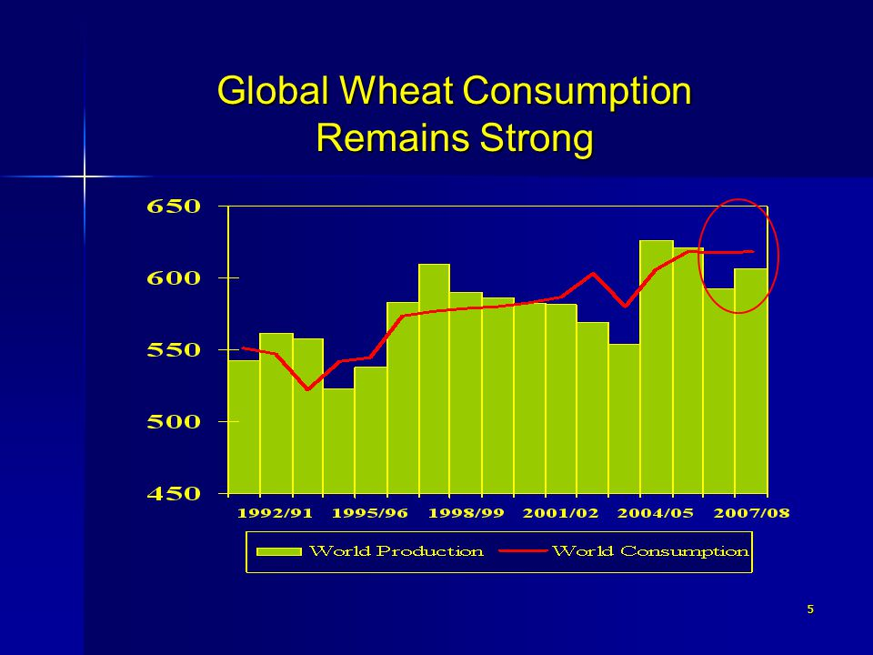 5 Global Wheat Consumption Remains Strong