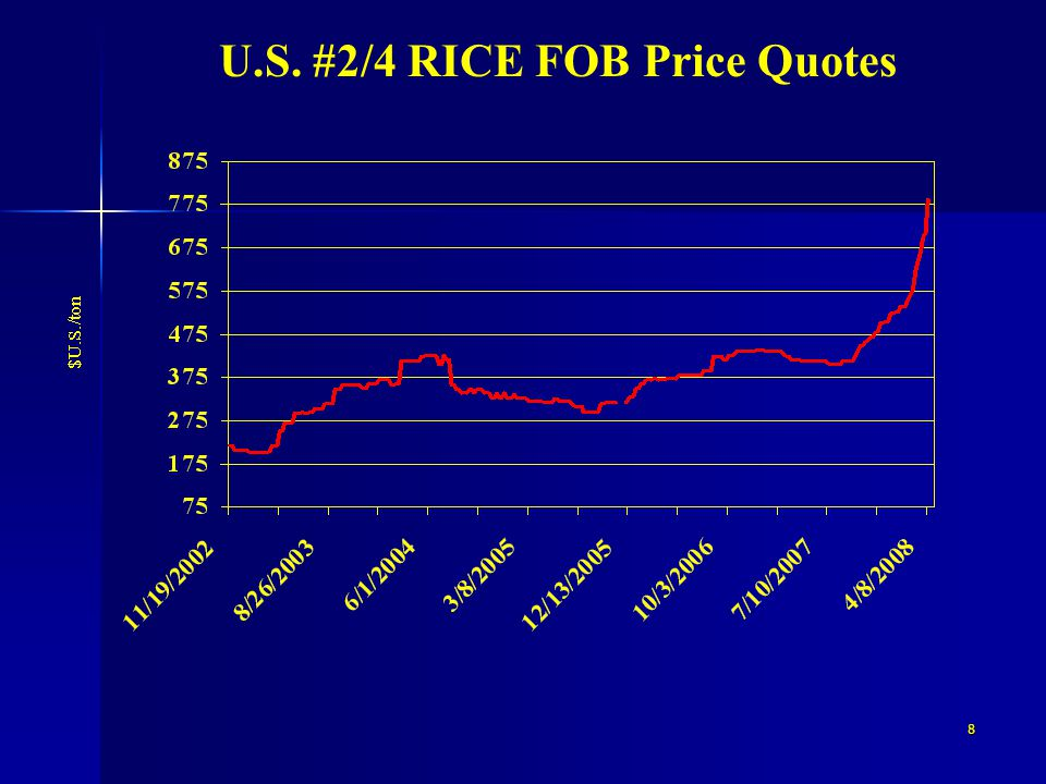 8 U.S. #2/4 RICE FOB Price Quotes