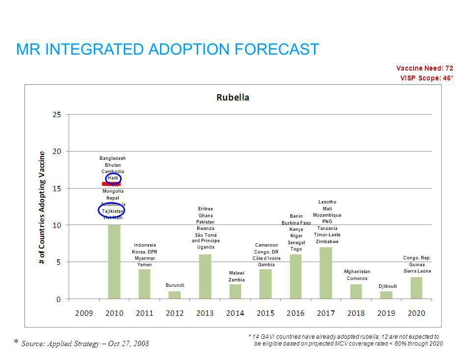 MR VACCINE DEMAND GIVEN INTEGRATED ADOPTION FORECAST Rapid Impact http://www.gavialliance.org/vision/strategy/vaccine_investment/index.php * Source: A