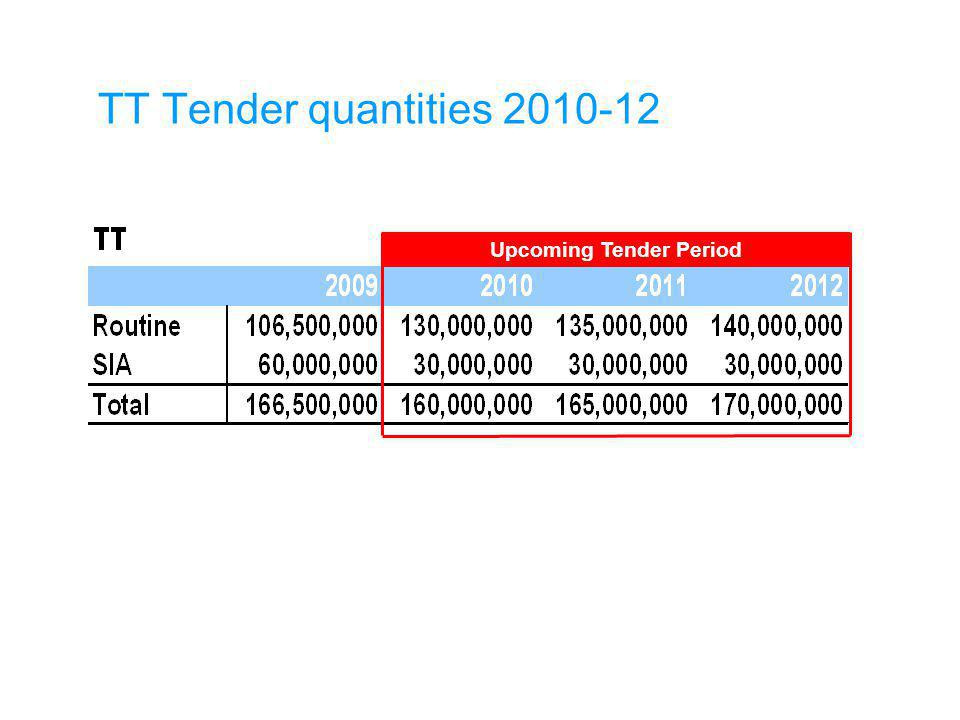 Total tender quantities of Measles containing vaccines 2010 – 12