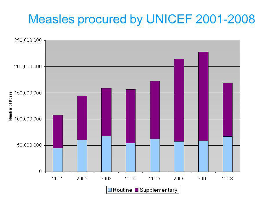 Measles procured by UNICEF 2001-2008