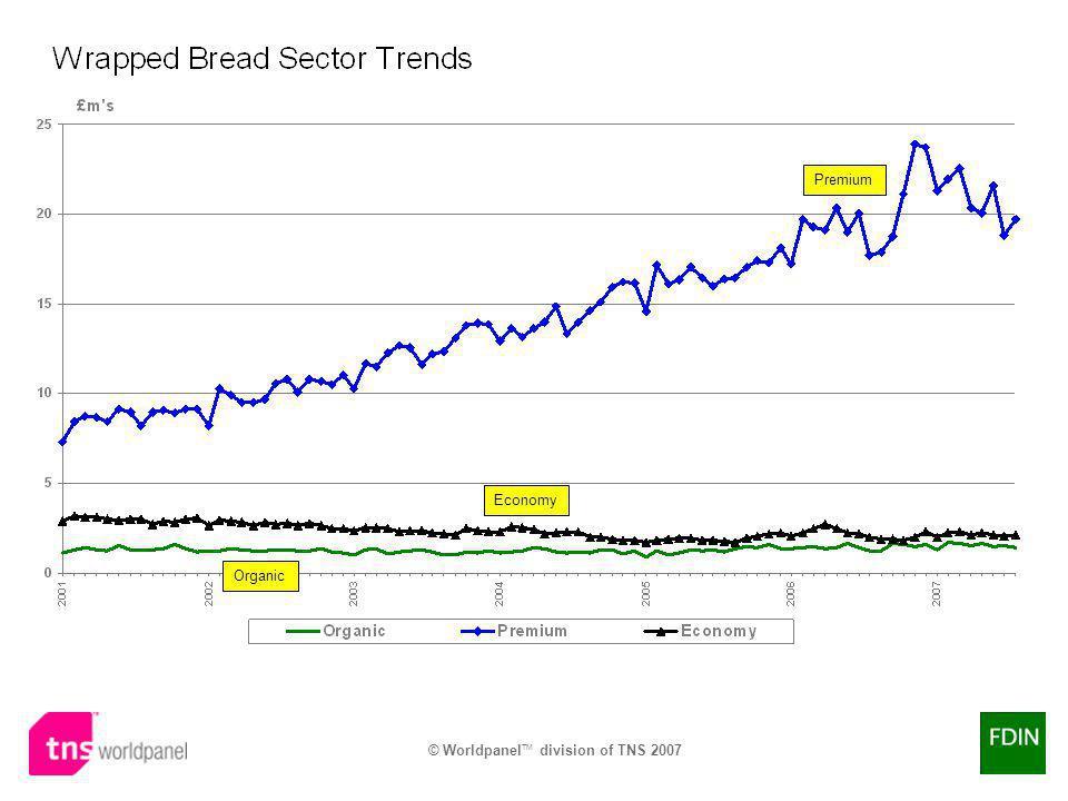 © Worldpanel TM division of TNS 2007 Economy Premium Organic