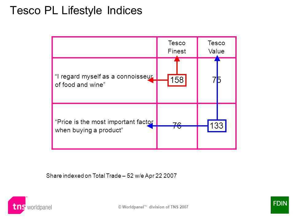 Tesco PL Lifestyle Indices Tesco Finest Tesco Value I regard myself as a connoisseur of food and wine 15875 Price is the most important factor when buying a product 76133 Share indexed on Total Trade – 52 w/e Apr 22 2007