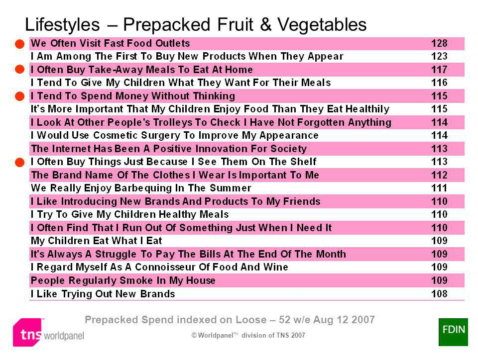 Lifestyles – Prepacked Fruit & Vegetables Prepacked Spend indexed on Loose – 52 w/e Aug 12 2007