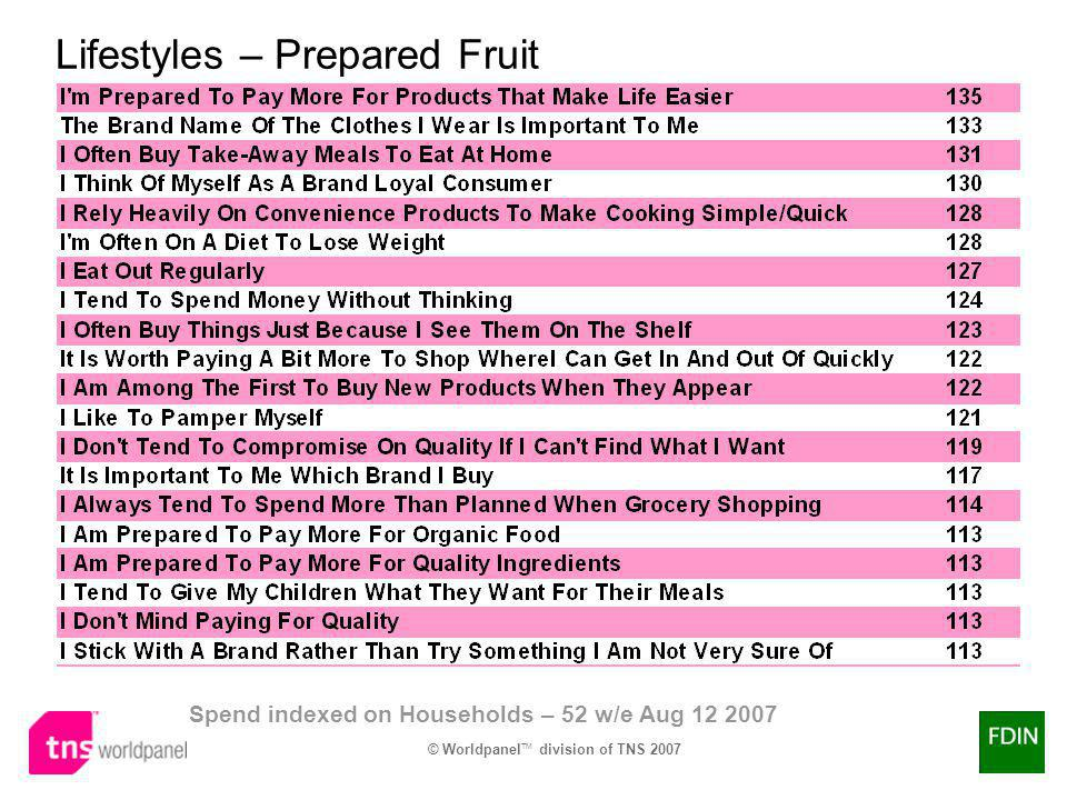 © Worldpanel TM division of TNS 2007 Lifestyles – Prepared Fruit Spend indexed on Households – 52 w/e Aug 12 2007