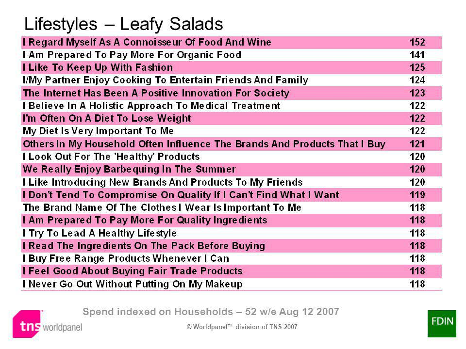 © Worldpanel TM division of TNS 2007 Lifestyles – Leafy Salads Spend indexed on Households – 52 w/e Aug 12 2007