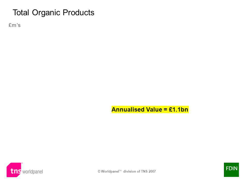 © Worldpanel TM division of TNS 2007 £ms Total Organic Products Annualised Value = £1.1bn
