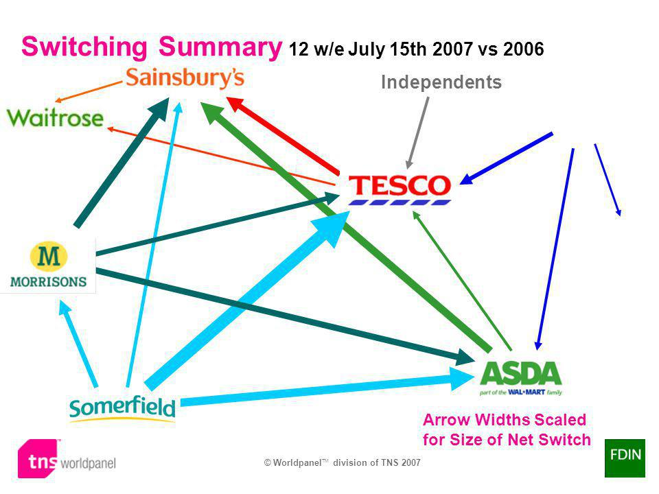 © Worldpanel TM division of TNS 2007 Arrow Widths Scaled for Size of Net Switch Independents Switching Summary 12 w/e July 15th 2007 vs 2006