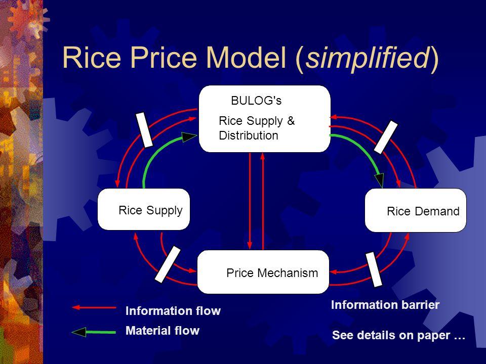 Web Based System Model